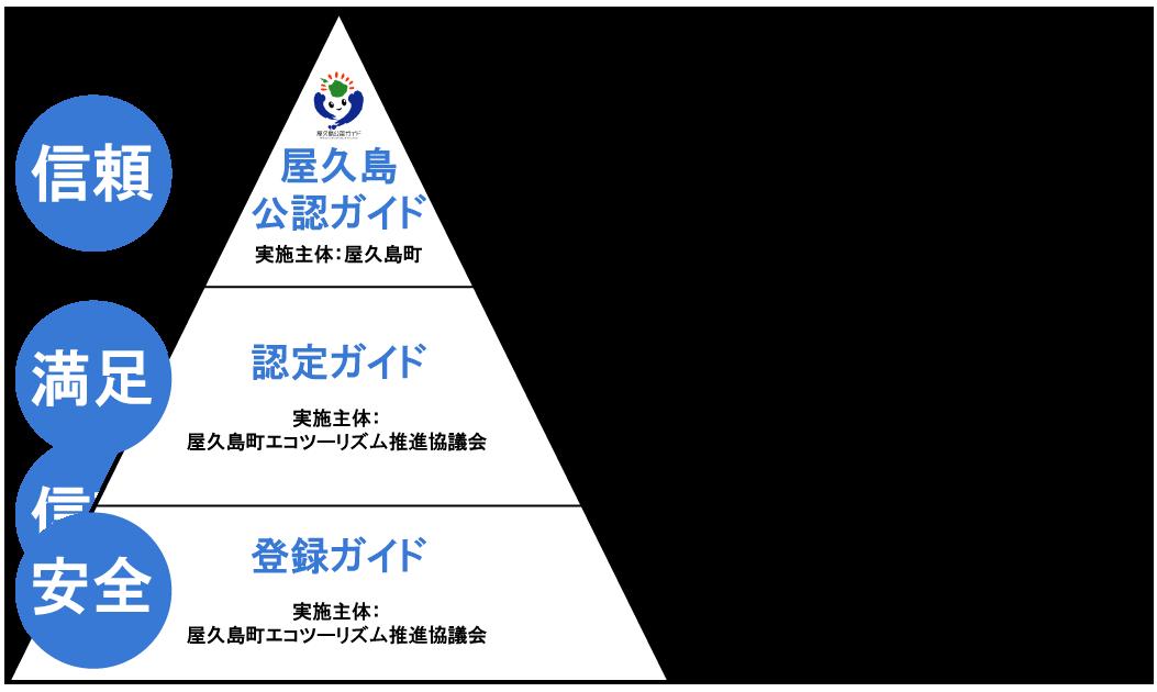 屋久島公認ガイド・認定ガイド・登録ガイドについて